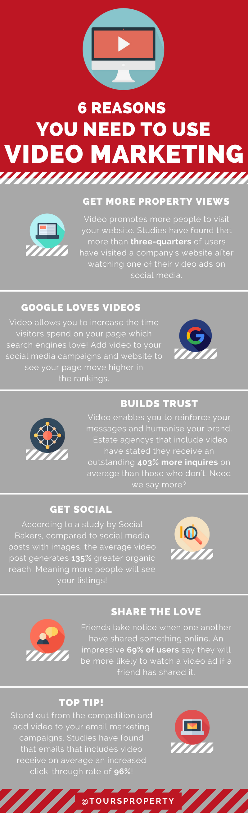 reason you need to use video marketing in smart property discover the 6 key reasons you should be using video marketing in your website and social media strategy and uncover the opportunity to reach and