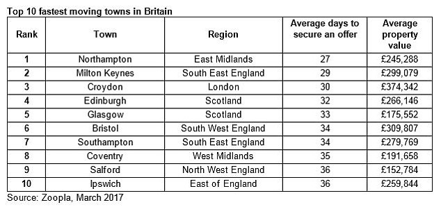 Top 10 Fastest Moving Towns In Britain